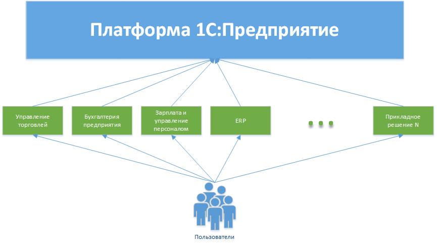 Платформа 1С:Предприятие и прикладные решения